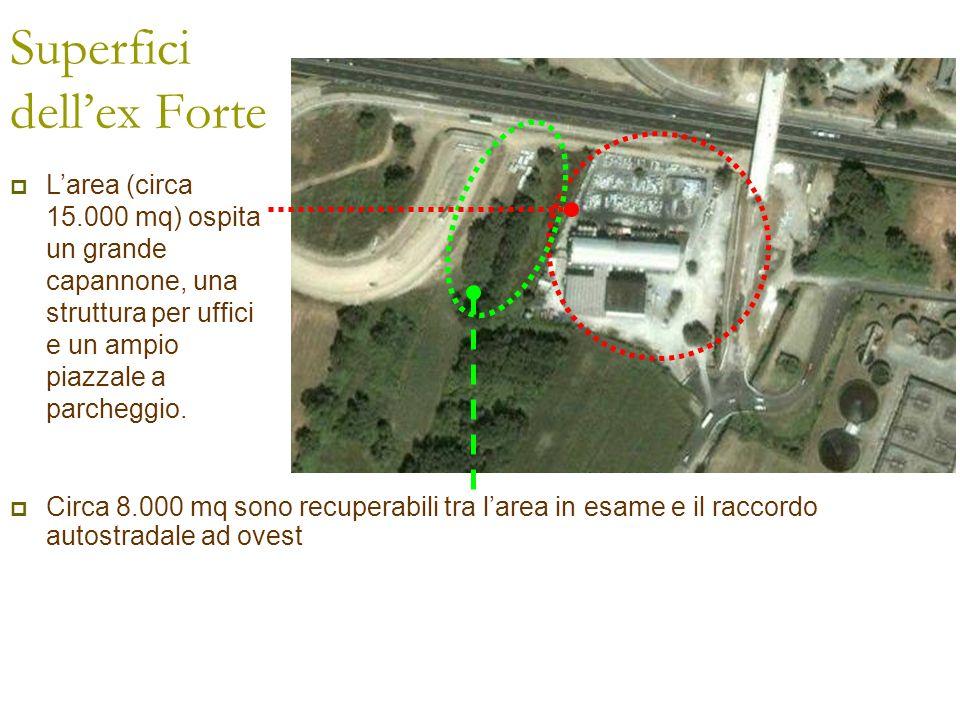 Circa 8.000 mq sono recuperabili tra larea in esame e il raccordo autostradale ad ovest Superfici dellex Forte Larea (circa 15.000 mq) ospita un grand