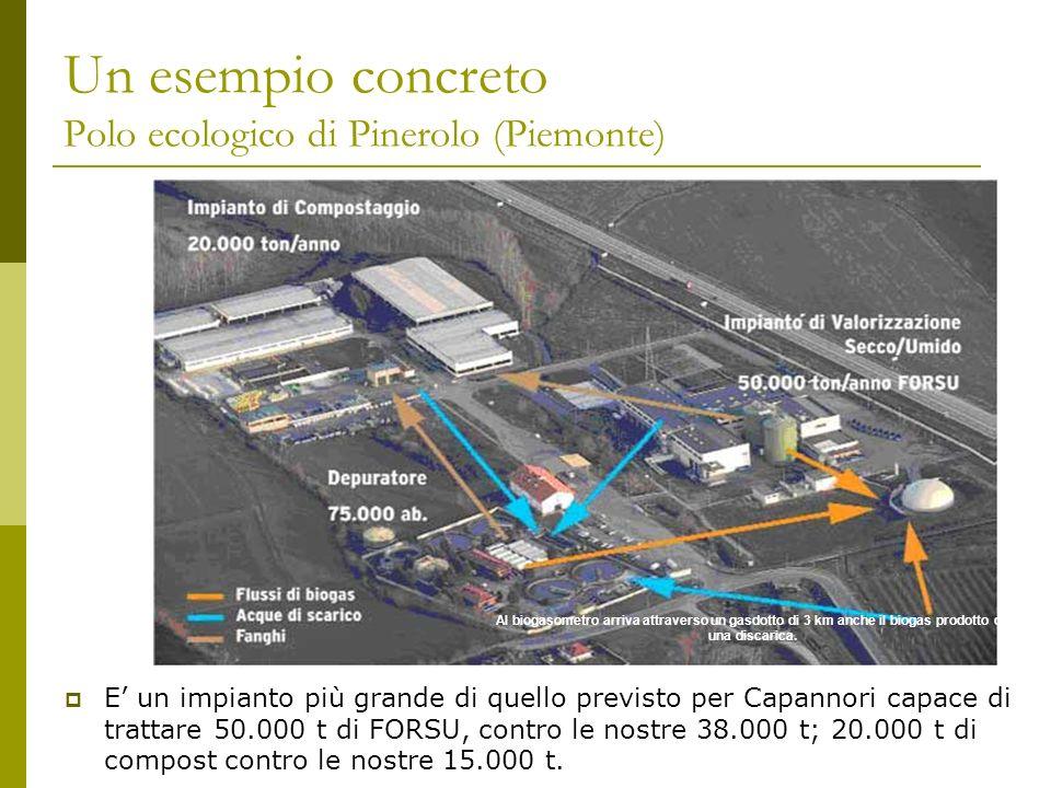 Un esempio concreto Polo ecologico di Pinerolo (Piemonte) Al biogasometro arriva attraverso un gasdotto di 3 km anche il biogas prodotto da una discar