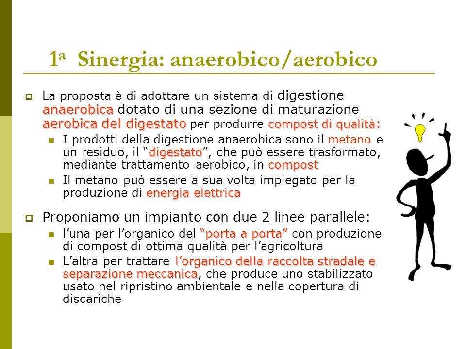 1 a Sinergia: anaerobico/aerobico anaerobica aerobica del digestato compost di qualità : La proposta è di adottare un sistema di digestione anaerobica