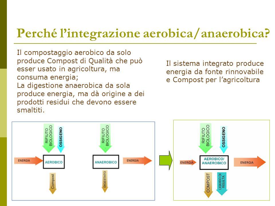 Perché lintegrazione aerobica/anaerobica? Il compostaggio aerobico da solo produce Compost di Qualità che può esser usato in agricoltura, ma consuma e