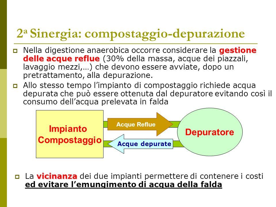 2 a Sinergia: compostaggio-depurazione vicinanza La vicinanza dei due impianti permettere di contenere i costi ed evitare lemungimento di acqua della