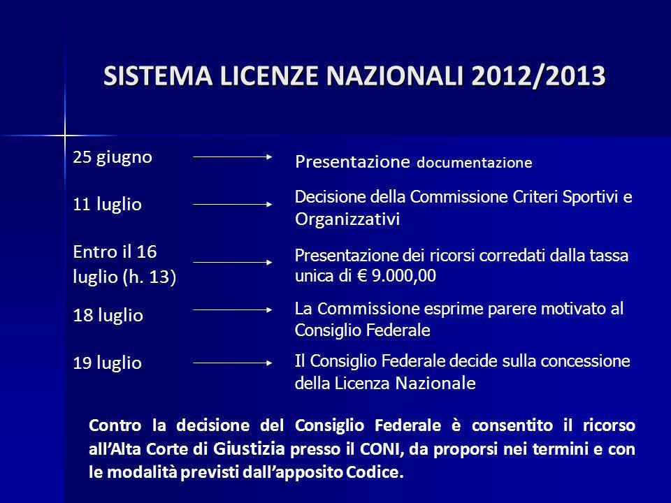 25 giugno Presentazione documentazione 11 luglio Decisione della Commissione Criteri Sportivi e Organizzativi Entro il 16 luglio (h.