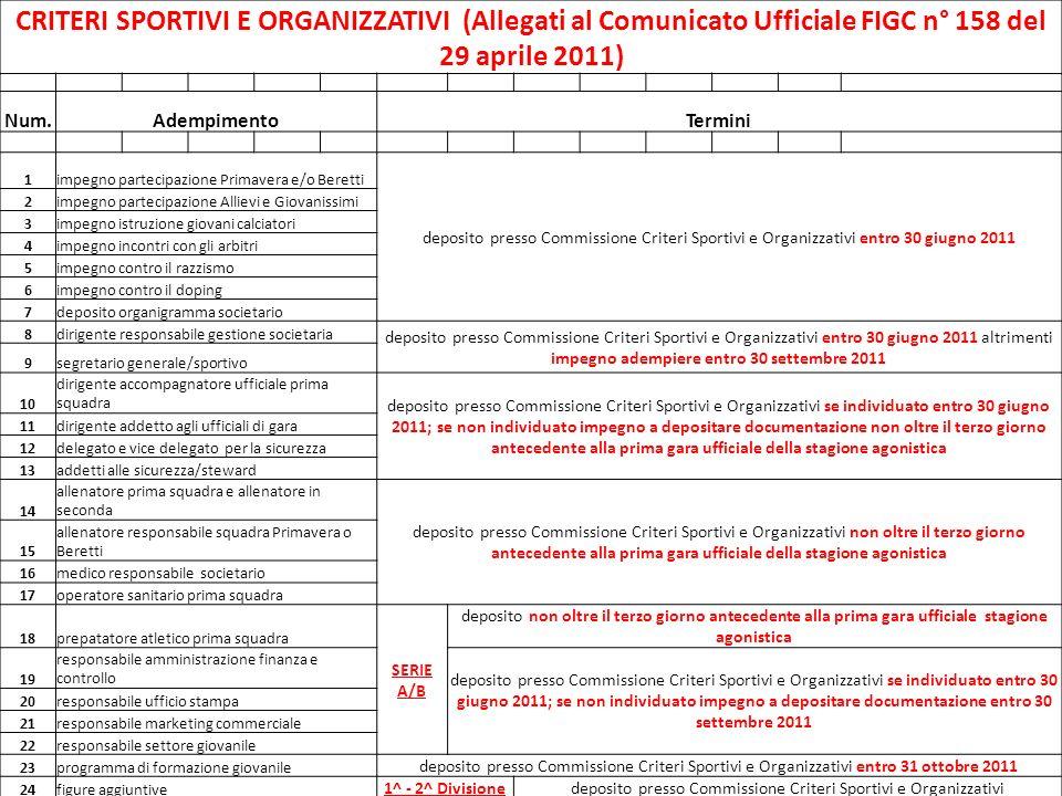 CRITERI SPORTIVI E ORGANIZZATIVI (Allegati al Comunicato Ufficiale FIGC n° 158 del 29 aprile 2011) Num.AdempimentoTermini 1impegno partecipazione Prim