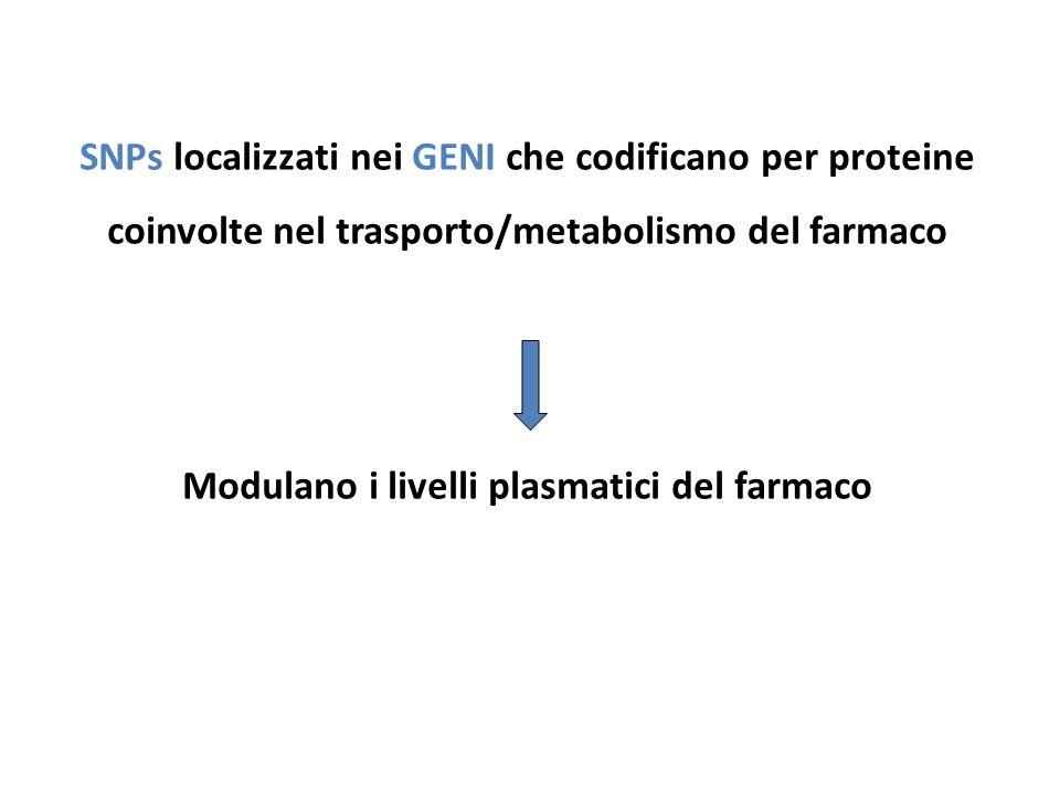 SNPs localizzati nei GENI che codificano per proteine coinvolte nel trasporto/metabolismo del farmaco Modulano i livelli plasmatici del farmaco