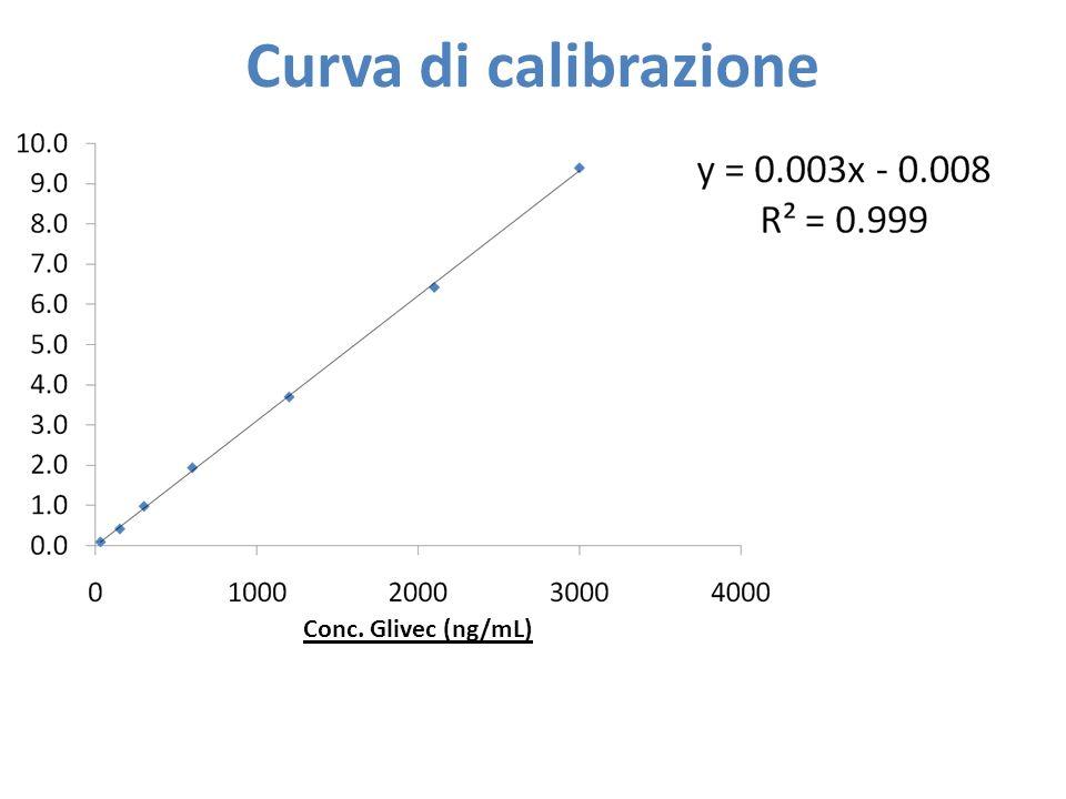 Curva di calibrazione Conc. Glivec (ng/mL)