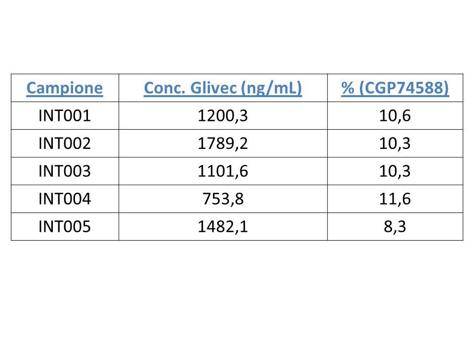 CampioneConc. Glivec (ng/mL)% (CGP74588) INT0011200,310,6 INT0021789,210,3 INT0031101,610,3 INT004753,811,6 INT0051482,18,3