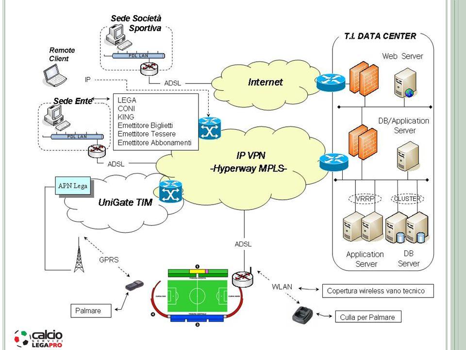 S ISTEMA Il sistema è stato progettato con logica a N-livelli utilizzando tecnologie e filosofia OOP (Object Oriented Program).