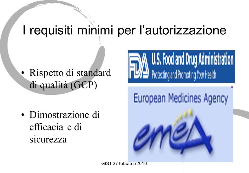 GIST 27 febbraio 2010 I requisiti minimi per lautorizzazione Rispetto di standard di qualità (GCP) Dimostrazione di efficacia e di sicurezza