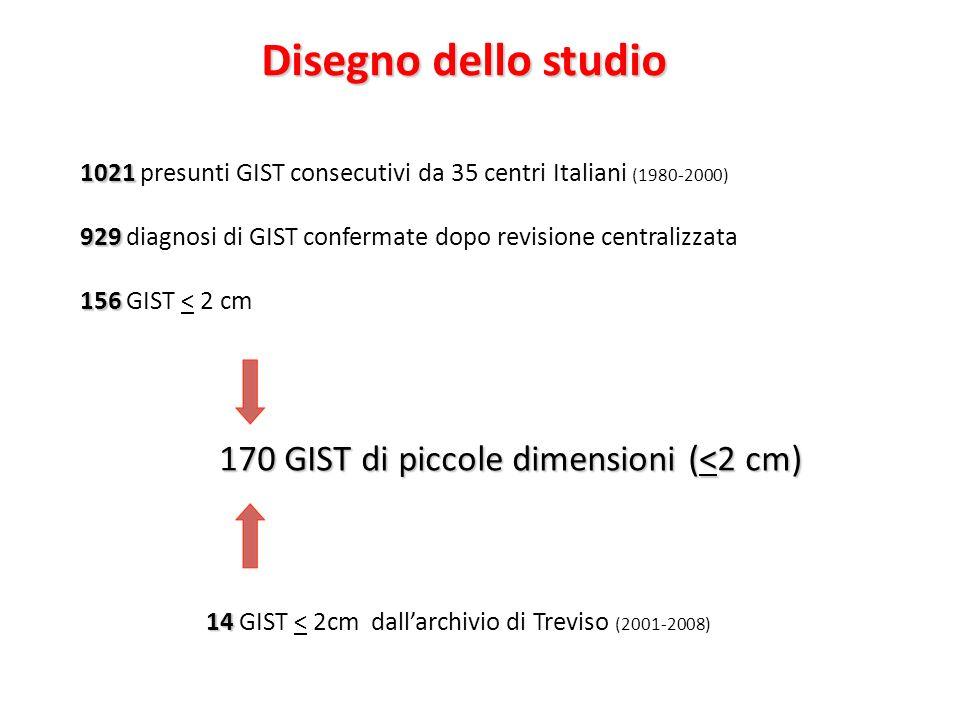 Disegno dello studio 1021 1021 presunti GIST consecutivi da 35 centri Italiani (1980-2000) 929 929 diagnosi di GIST confermate dopo revisione centrali