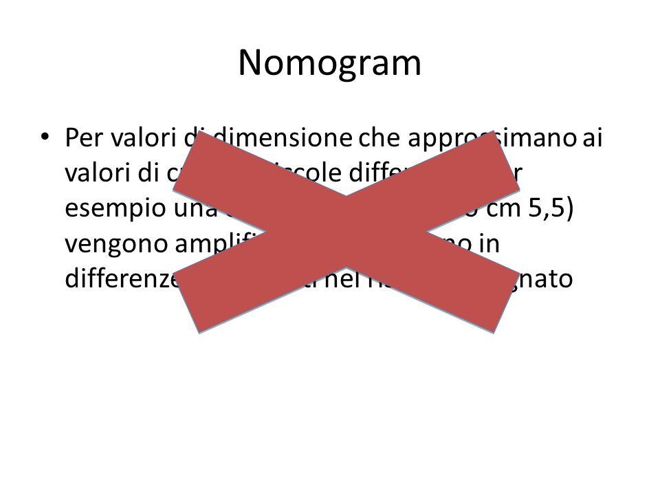 Nomogram Per valori di dimensione che approssimano ai valori di cut-off, piccole differenze (per esempio una dimensione di cm 5 o cm 5,5) vengono ampl