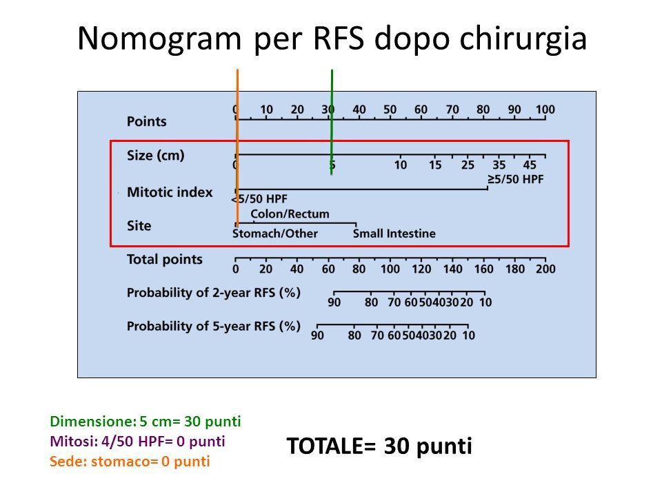 Nomogram per RFS dopo chirurgia Dimensione: 5 cm= 30 punti Mitosi: 4/50 HPF= 0 punti Sede: stomaco= 0 punti TOTALE= 30 punti