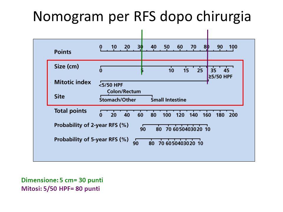 Nomogram per RFS dopo chirurgia Dimensione: 5 cm= 30 punti Mitosi: 5/50 HPF= 80 punti