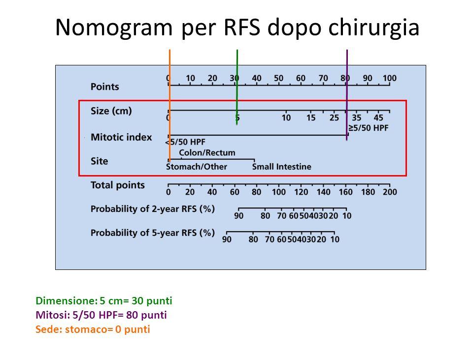 Nomogram per RFS dopo chirurgia Dimensione: 5 cm= 30 punti Mitosi: 5/50 HPF= 80 punti Sede: stomaco= 0 punti