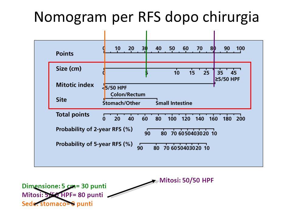 Nomogram per RFS dopo chirurgia Dimensione: 5 cm= 30 punti Mitosi: 5/50 HPF= 80 punti Sede: stomaco= 0 punti Mitosi: 50/50 HPF