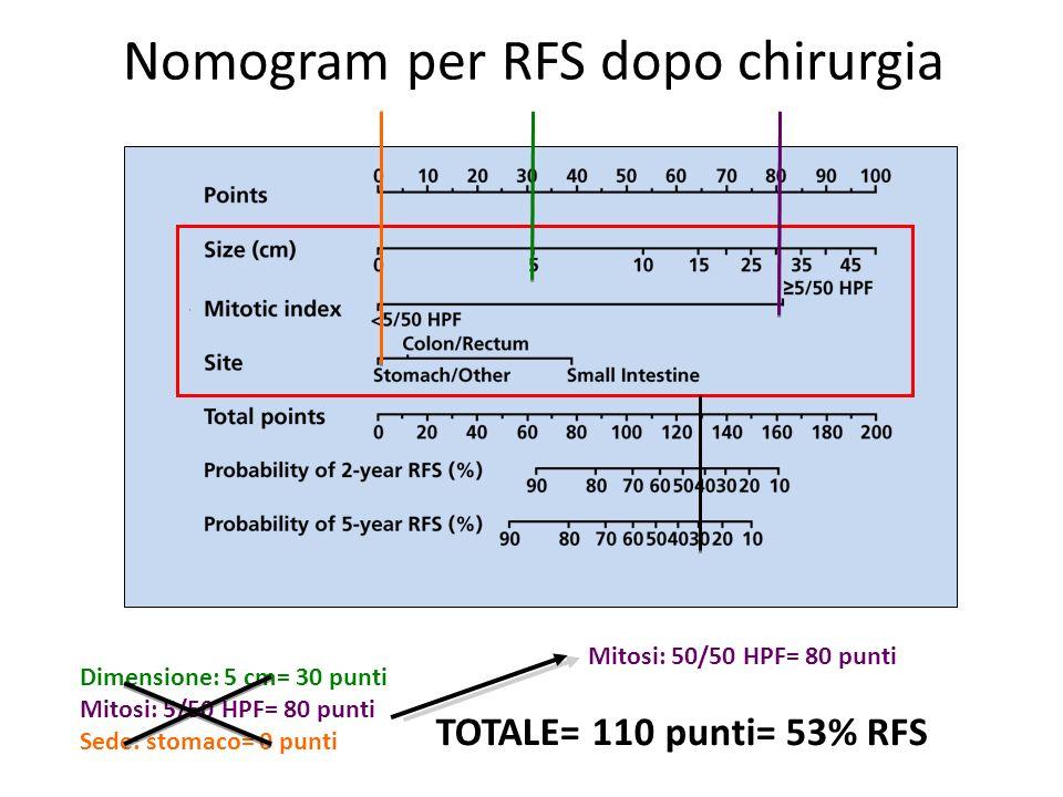 Nomogram per RFS dopo chirurgia Dimensione: 5 cm= 30 punti Mitosi: 5/50 HPF= 80 punti Sede: stomaco= 0 punti Mitosi: 50/50 HPF= 80 punti TOTALE= 110 p