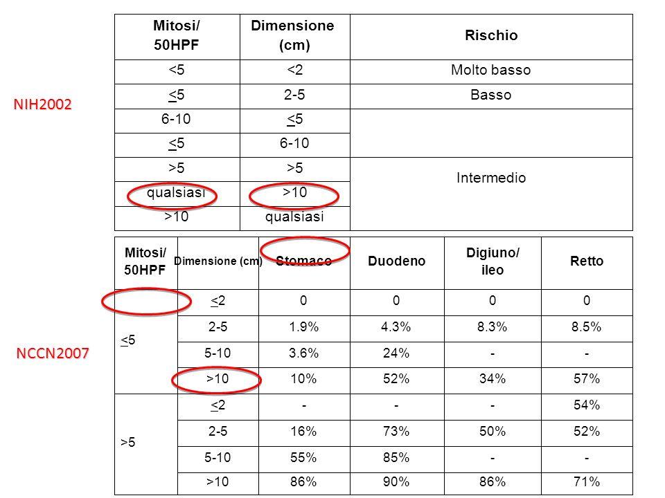 Nomogram per RFS dopo chirurgia Dimensione: 5 cm= 30 punti Mitosi: 5/50 HPF= 80 punti Sede: stomaco= 0 punti Mitosi: 50/50 HPF= 80 punti TOTALE= 110 punti= 53% RFS