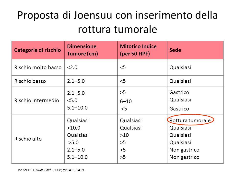 Proposta di Joensuu con inserimento della rottura tumorale Categoria di rischio Dimensione Tumore (cm) Mitotico Indice (per 50 HPF) Sede Rischio molto