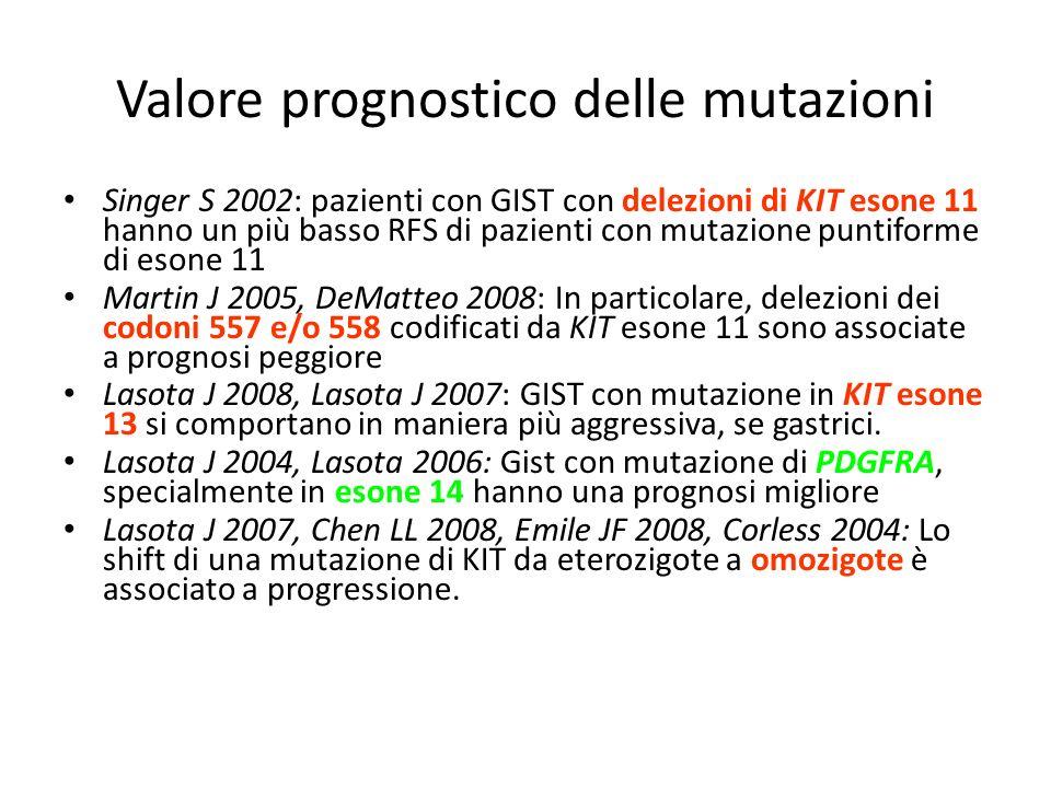 Valore prognostico delle mutazioni Singer S 2002: pazienti con GIST con delezioni di KIT esone 11 hanno un più basso RFS di pazienti con mutazione pun