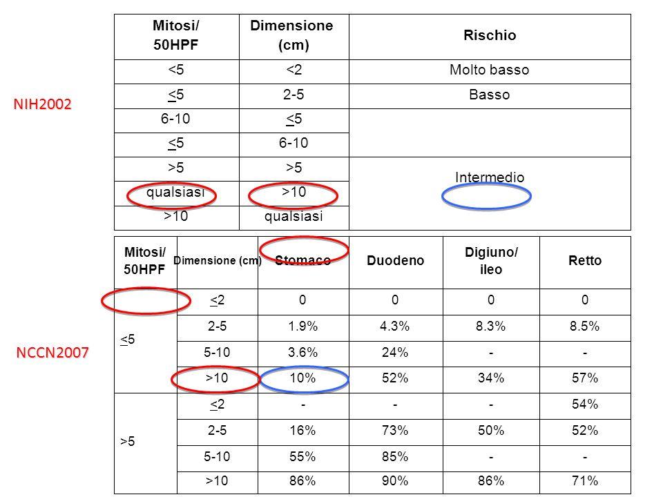 Nomogram per RFS dopo chirurgia Dimensione: 5 cm= 30 punti Mitosi: 4/50 HPF= 0 punti Sede: stomaco= 0 punti TOTALE= 30 punti= >90% RFS