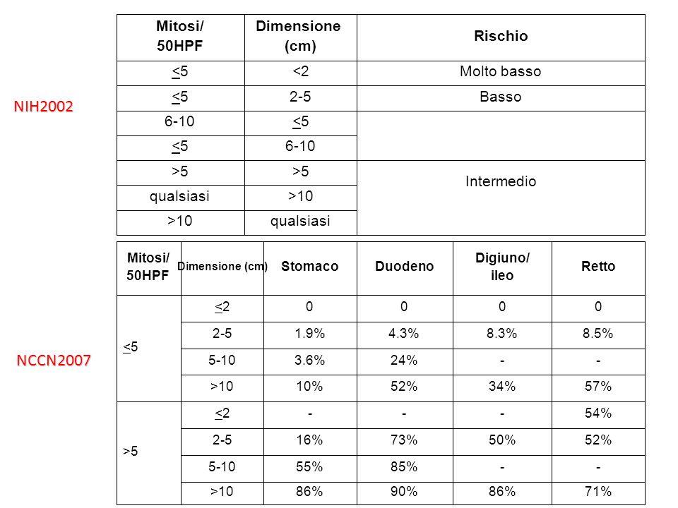 Nomogram per RFS dopo chirurgia Dimensione: 5,5 cm= 35 punti Mitosi: 4/50 HPF= 0 punti Sede: duodeno= 40 punti TOTALE= 75 punti= 80% RFS
