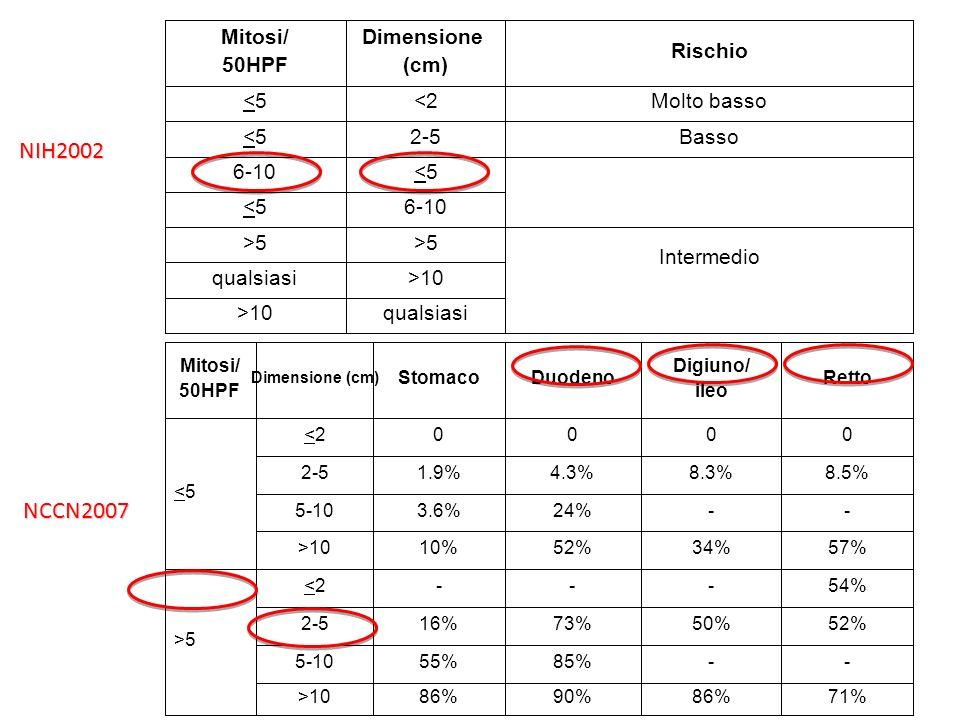 MicroGIST Gastrici (200,000-350,000 per milione) GIST Gastrici conclamati (12-14 per milione) Regressione