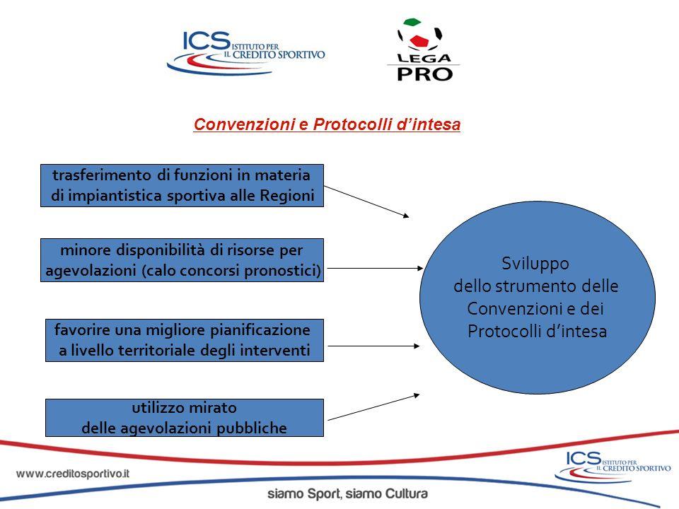 Convenzioni e Protocolli dintesa trasferimento di funzioni in materia di impiantistica sportiva alle Regioni minore disponibilità di risorse per agevo