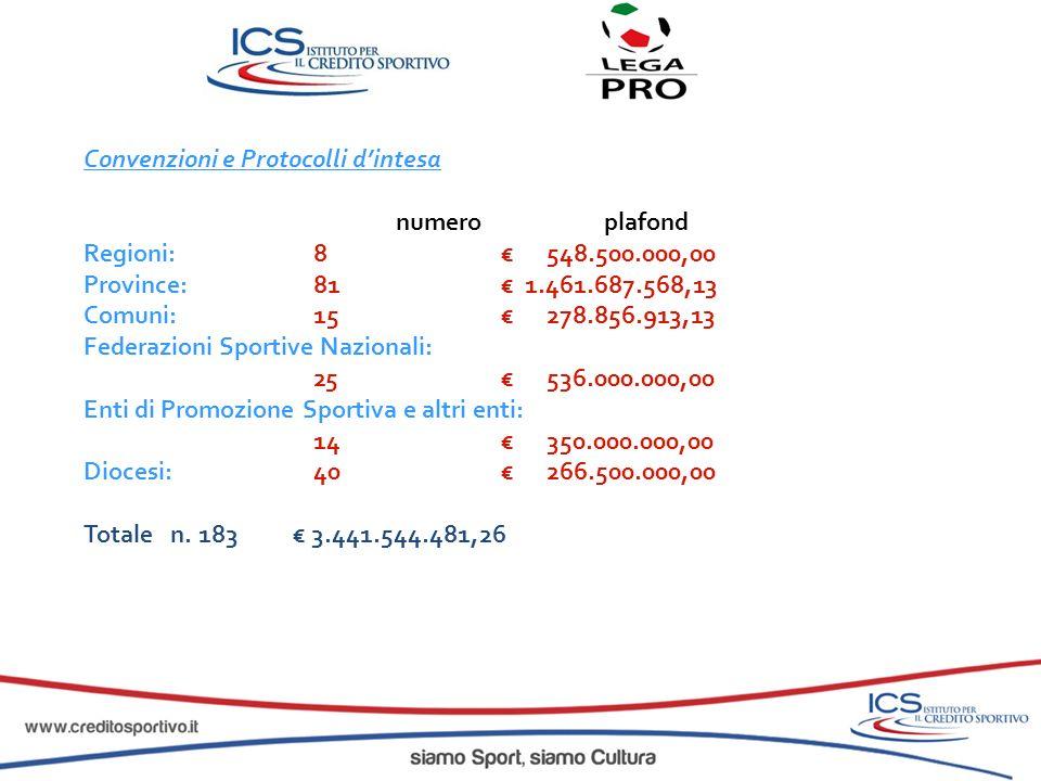 Convenzioni e Protocolli dintesa numeroplafond Regioni: 8 548.500.000,00 Province: 81 1.461.687.568,13 Comuni: 15 278.856.913,13 Federazioni Sportive