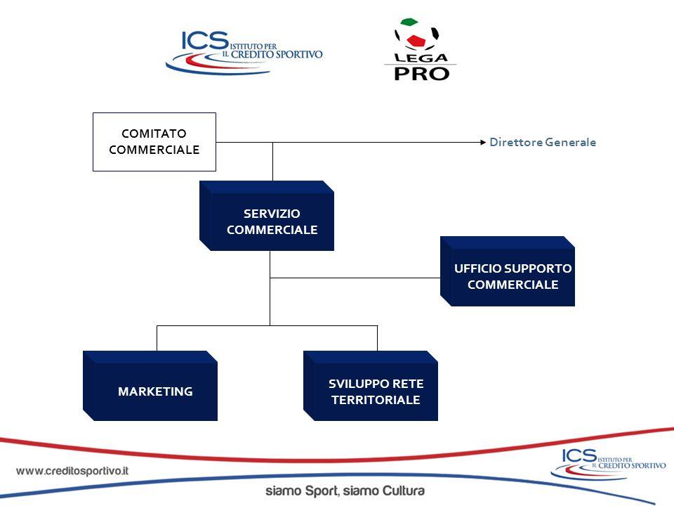 COMITATO COMMERCIALE SVILUPPO RETE TERRITORIALE Direttore Generale MARKETING SERVIZIO COMMERCIALE UFFICIO SUPPORTO COMMERCIALE