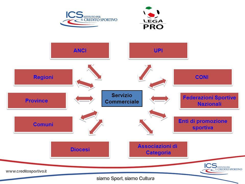 Federazioni Sportive Nazionali Federazioni Sportive Nazionali CONI Associazioni di Categoria Associazioni di Categoria Enti di promozione sportiva Ent