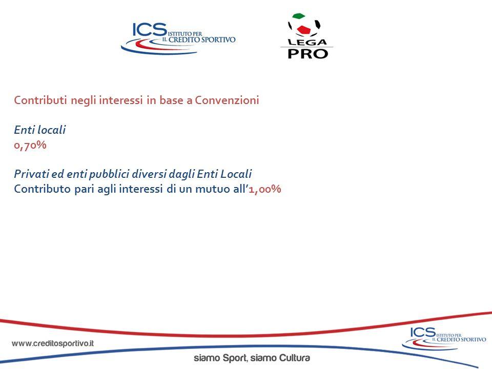 Contributi negli interessi in base a Convenzioni Enti locali 0,70% Privati ed enti pubblici diversi dagli Enti Locali Contributo pari agli interessi d