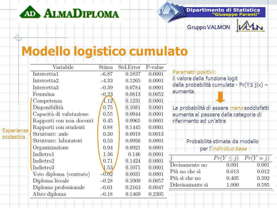 Gruppo VALMON Modello logistico cumulato Probabilità stimate da modello per lindividuo base Parametri positivi: il valore della funzione logit della p