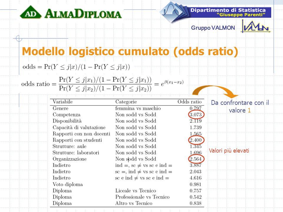 Gruppo VALMON Modello logistico cumulato (odds ratio) Da confrontare con il valore 1 Valori più elevati