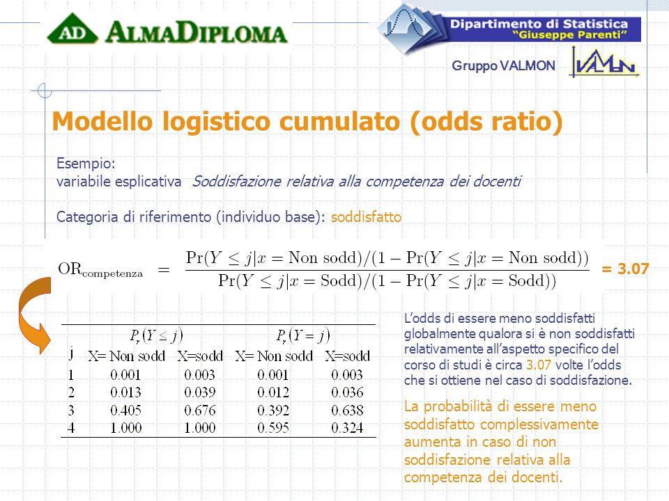 Gruppo VALMON Modello logistico cumulato (odds ratio) Esempio: variabile esplicativa Soddisfazione relativa alla competenza dei docenti Categoria di r