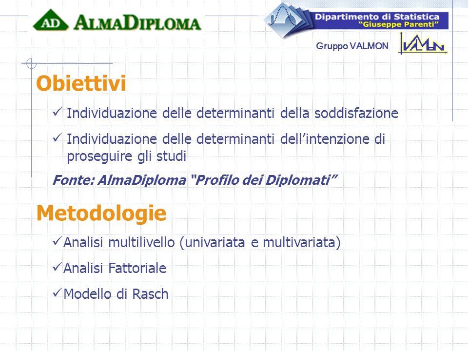 Gruppo VALMON Obiettivi Individuazione delle determinanti della soddisfazione Individuazione delle determinanti dellintenzione di proseguire gli studi