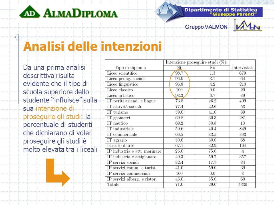 Gruppo VALMON Analisi delle intenzioni Da una prima analisi descrittiva risulta evidente che il tipo di scuola superiore dello studente influisce sull