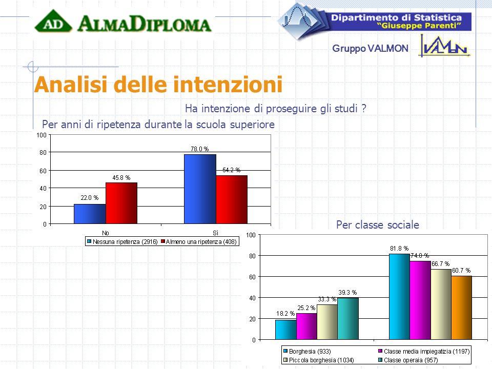 Gruppo VALMON Analisi delle intenzioni Per anni di ripetenza durante la scuola superiore Per classe sociale Ha intenzione di proseguire gli studi ?
