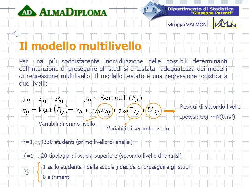 Gruppo VALMON Il modello multilivello Per una più soddisfacente individuazione delle possibili determinanti dellintenzione di proseguire gli studi si