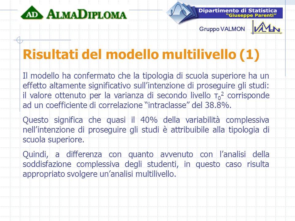Gruppo VALMON Risultati del modello multilivello (1) Il modello ha confermato che la tipologia di scuola superiore ha un effetto altamente significati