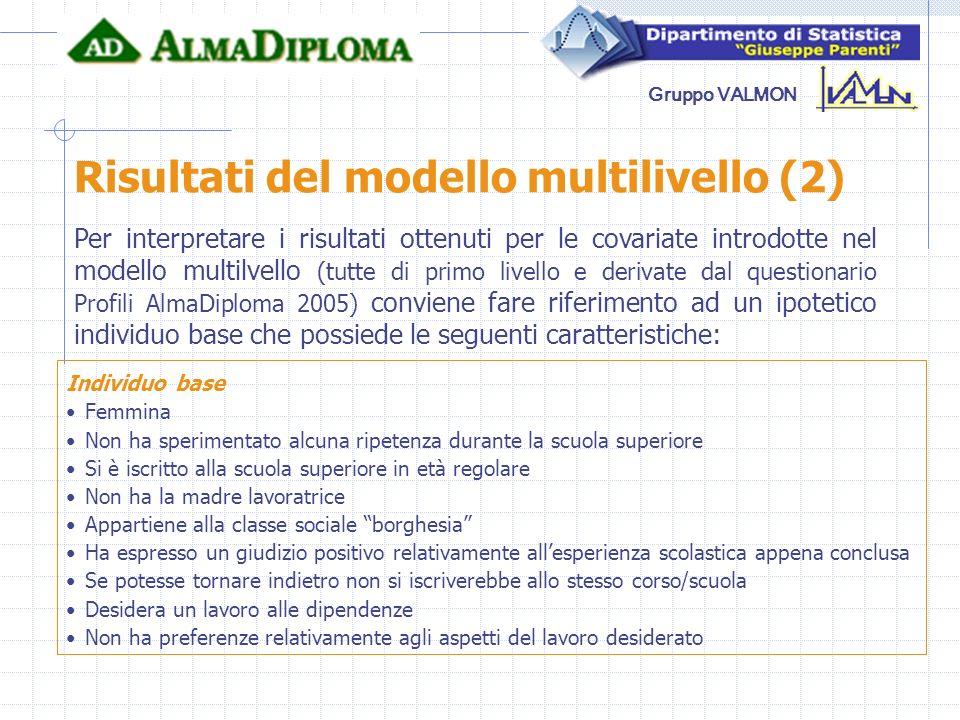 Gruppo VALMON Risultati del modello multilivello (2) Per interpretare i risultati ottenuti per le covariate introdotte nel modello multilvello (tutte