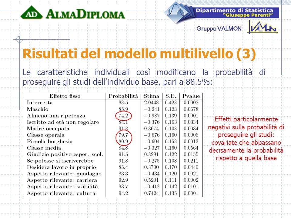 Gruppo VALMON Risultati del modello multilivello (3) Le caratteristiche individuali così modificano la probabilità di proseguire gli studi dellindivid