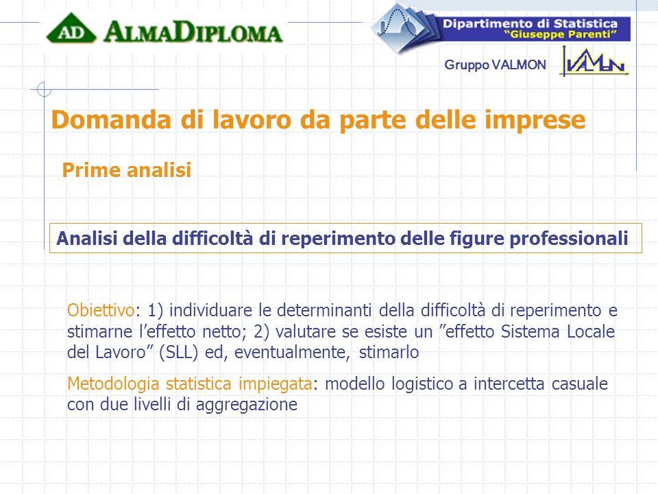Gruppo VALMON Domanda di lavoro da parte delle imprese Prime analisi Analisi della difficoltà di reperimento delle figure professionali Obiettivo: 1)