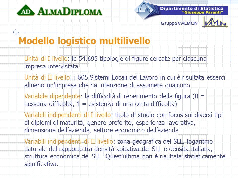 Gruppo VALMON Modello logistico multilivello Unità di I livello: le 54.695 tipologie di figure cercate per ciascuna impresa intervistata Unità di II l