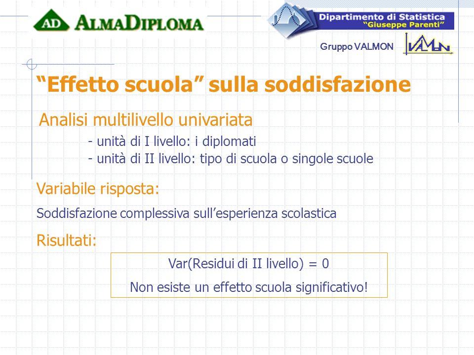 Gruppo VALMON Effetto scuola sulla soddisfazione Analisi multilivello univariata - unità di I livello: i diplomati - unità di II livello: tipo di scuo