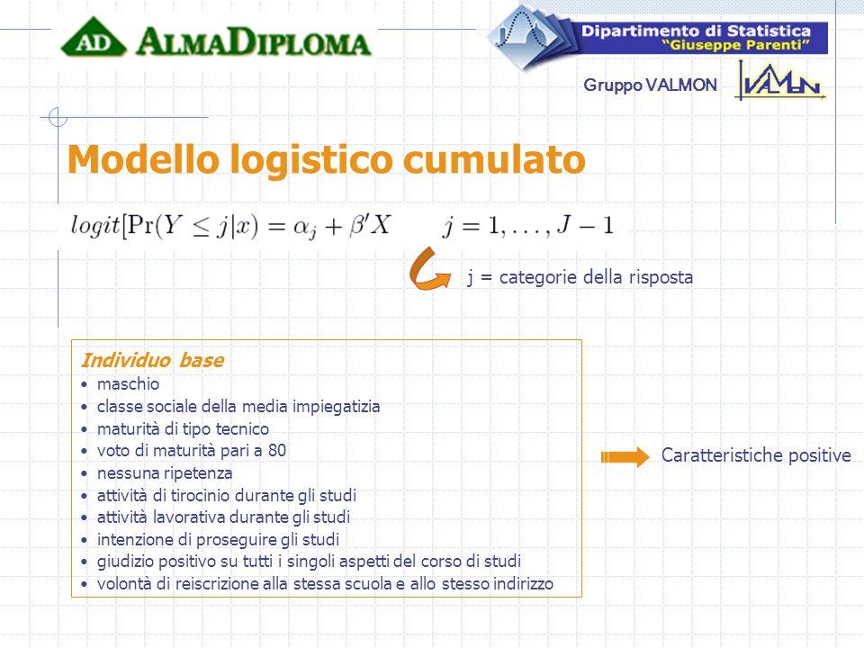 Gruppo VALMON Modello logistico cumulato Probabilità stimate da modello per lindividuo base Parametri positivi: il valore della funzione logit della probabilità cumulata - Pr(Y j|x) – aumenta.