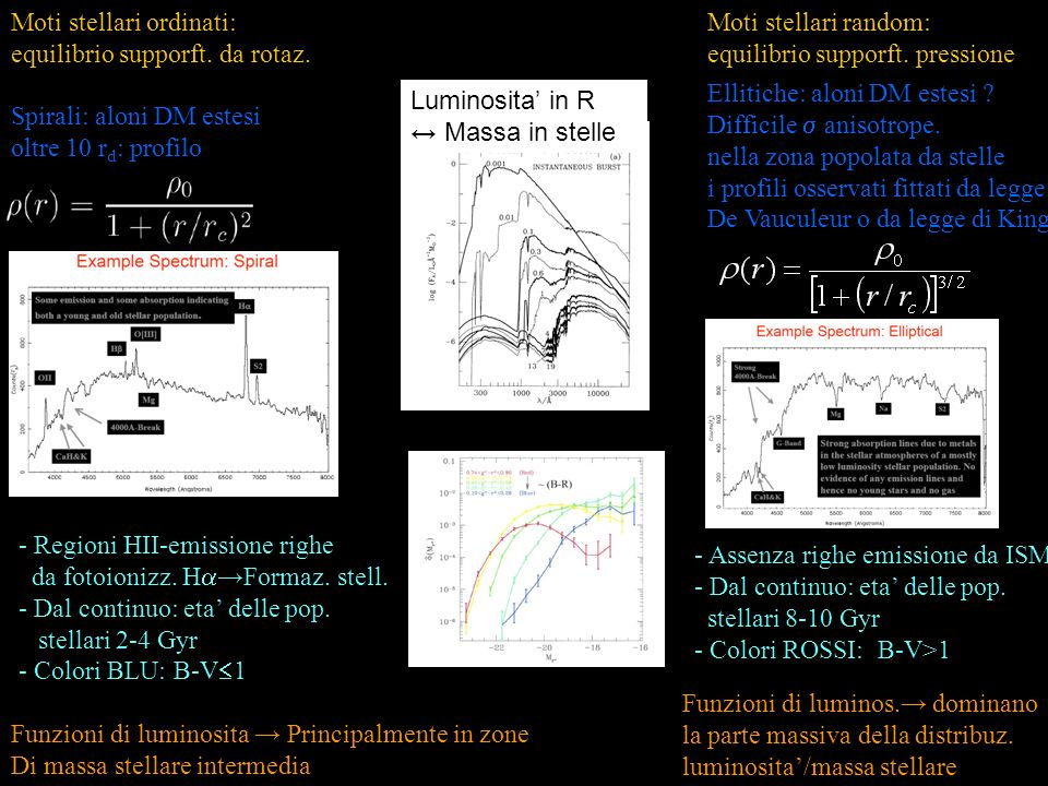 Spirali: aloni DM estesi oltre 10 r d : profilo Ellitiche: aloni DM estesi ? Difficile anisotrope. nella zona popolata da stelle i profili osservati f