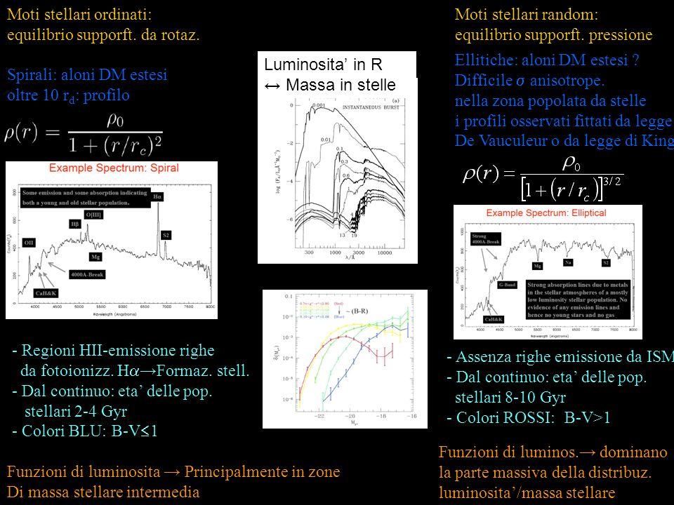 Spirali: aloni DM estesi oltre 10 r d : profilo Ellitiche: aloni DM estesi .