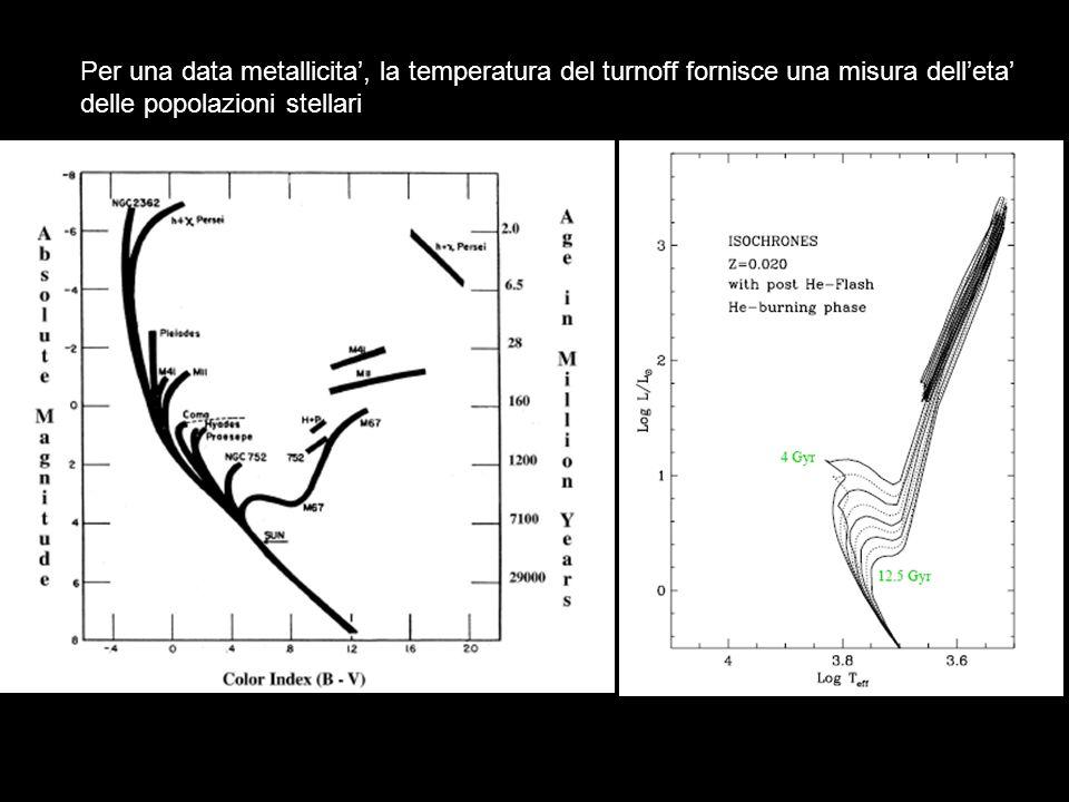 Per una data metallicita, la temperatura del turnoff fornisce una misura delleta delle popolazioni stellari