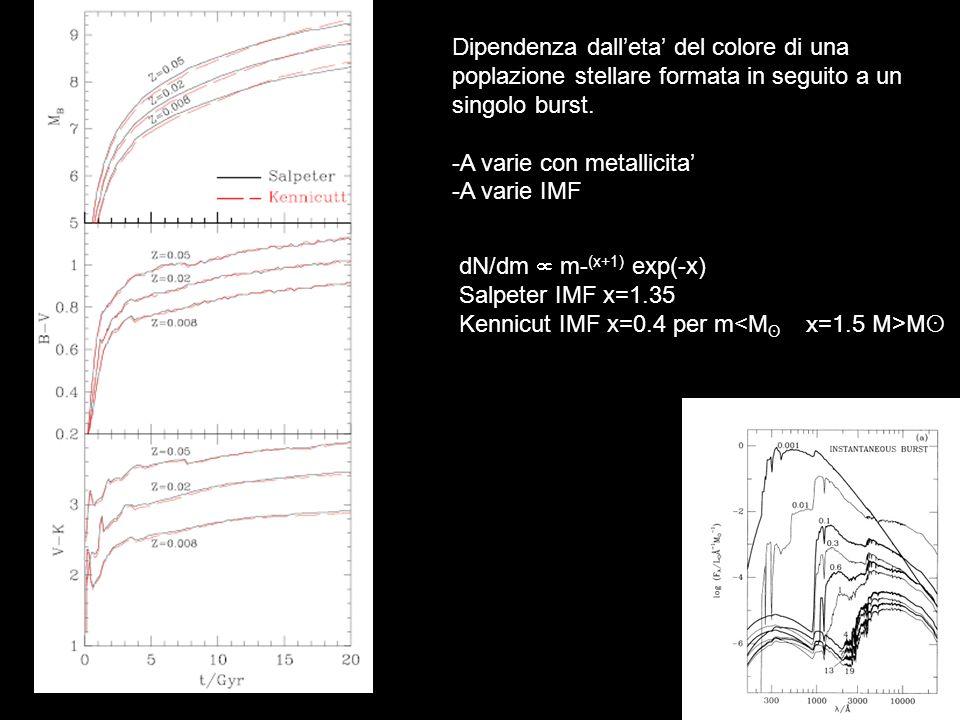 Dipendenza dalleta del colore di una poplazione stellare formata in seguito a un singolo burst. -A varie con metallicita -A varie IMF dN/dm m- (x+1) e