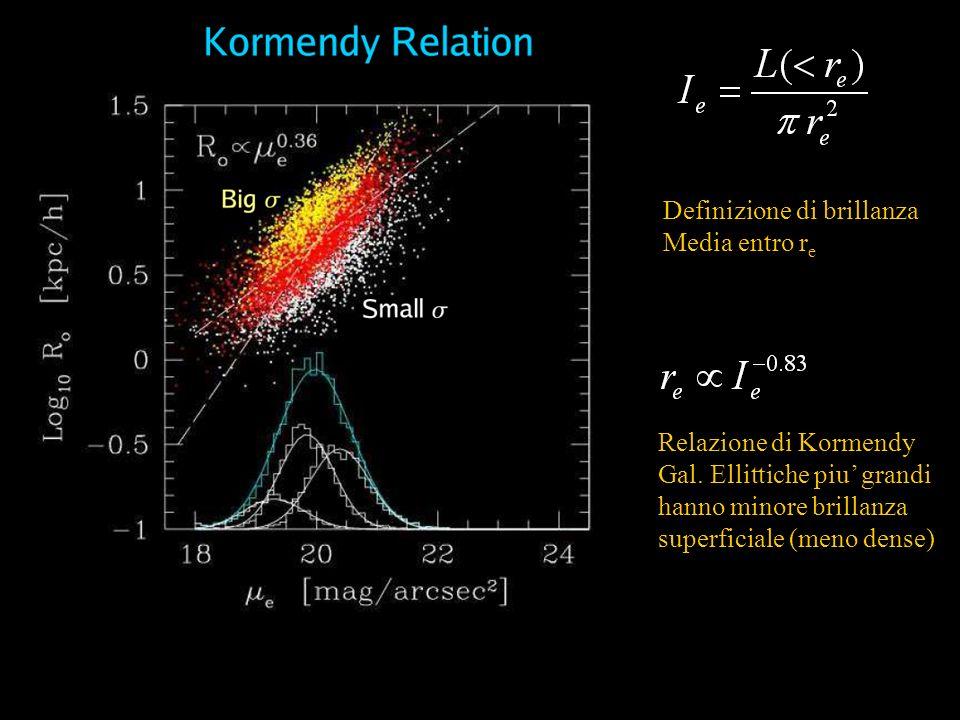 Definizione di brillanza Media entro r e Relazione di Kormendy Gal. Ellittiche piu grandi hanno minore brillanza superficiale (meno dense)