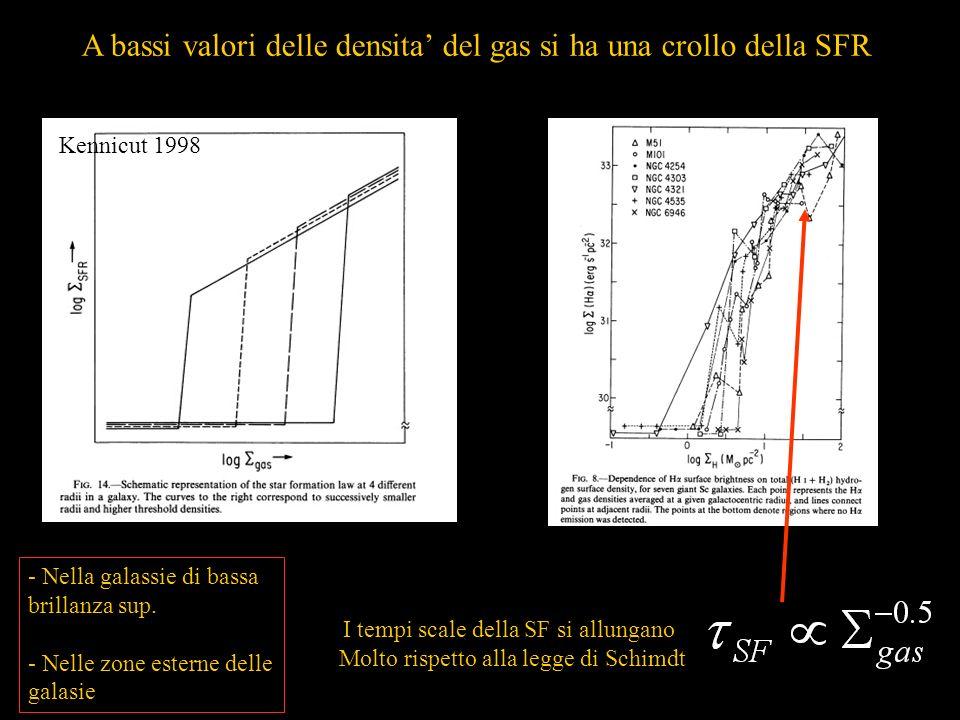 A bassi valori delle densita del gas si ha una crollo della SFR Kennicut 1998 - Nella galassie di bassa brillanza sup.